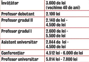 salarii profesori